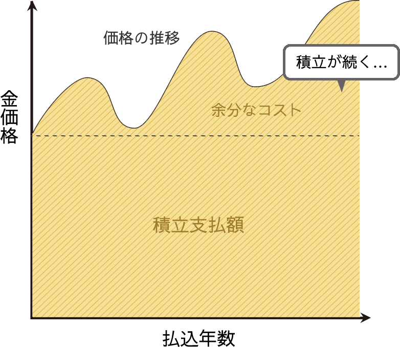 従来型純金積立グラフ