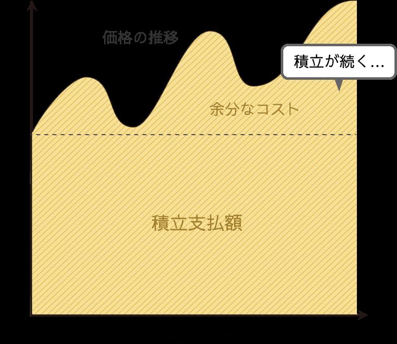 従来型白金積立積立グラフ