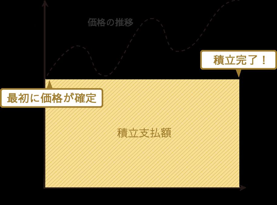 パラジウム積立くんグラフ